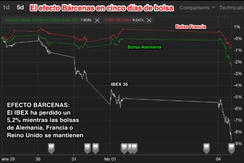 Efecto Bárcenas en Bolsa