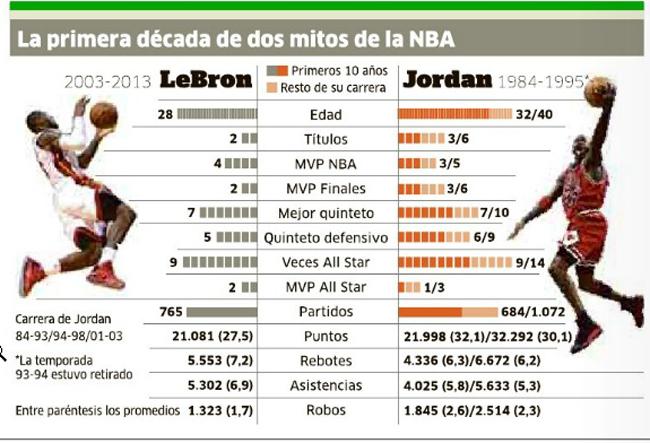 Lebron vs MJ