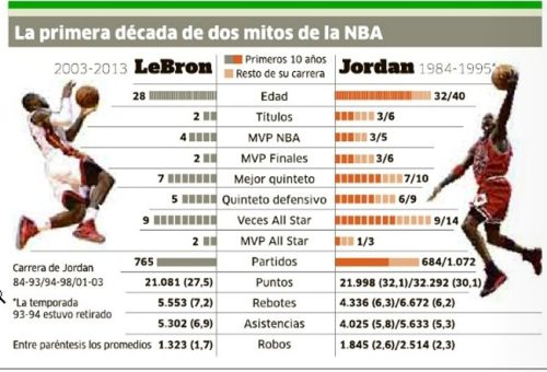 Lebron vs MJ