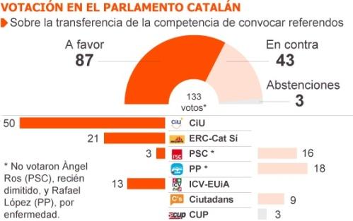 El País votación PC