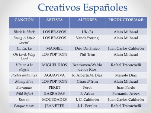 Creativos españoles