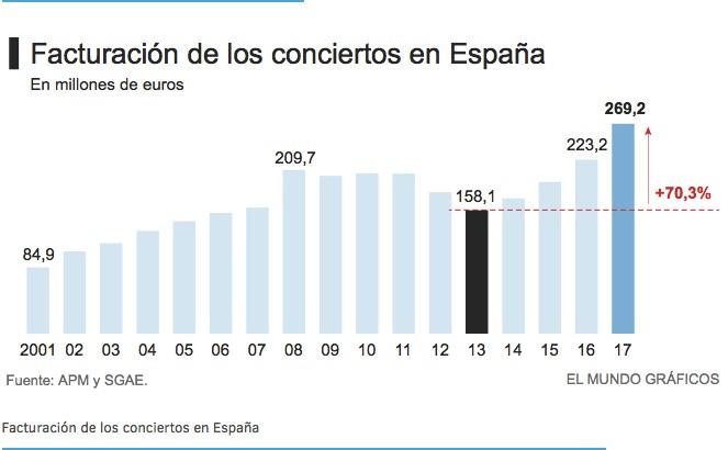 Facturación Conciertos España