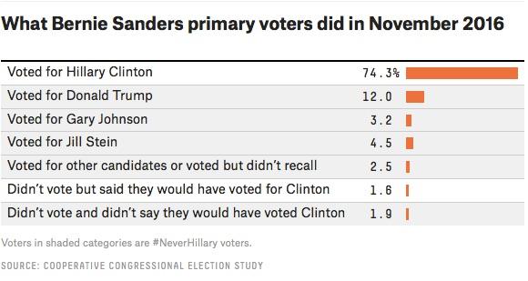 Votantes Sanders presidenciales