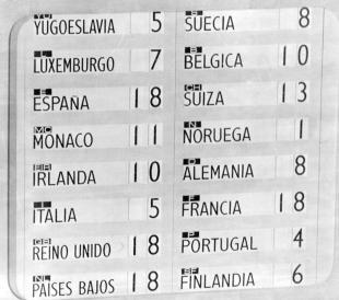 Resultados Eurovisión 1969
