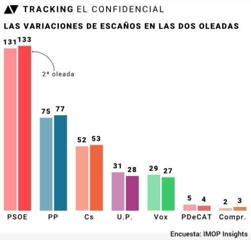 Tracking El Confidencial