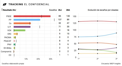 Tracking 3 El Confidencial