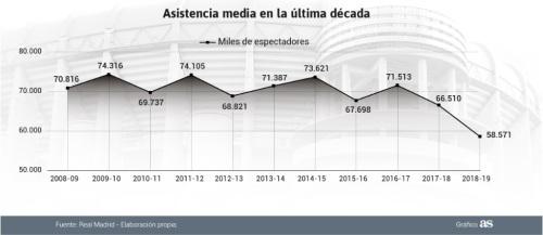 Media Bernabéu 2008:09-2018:19
