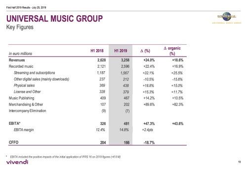 UMG primer semestre 2019