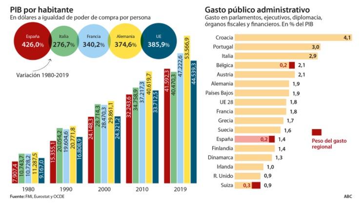 ABC FMI OCDE Eurostat