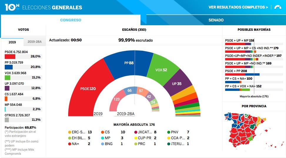 Congreso El País