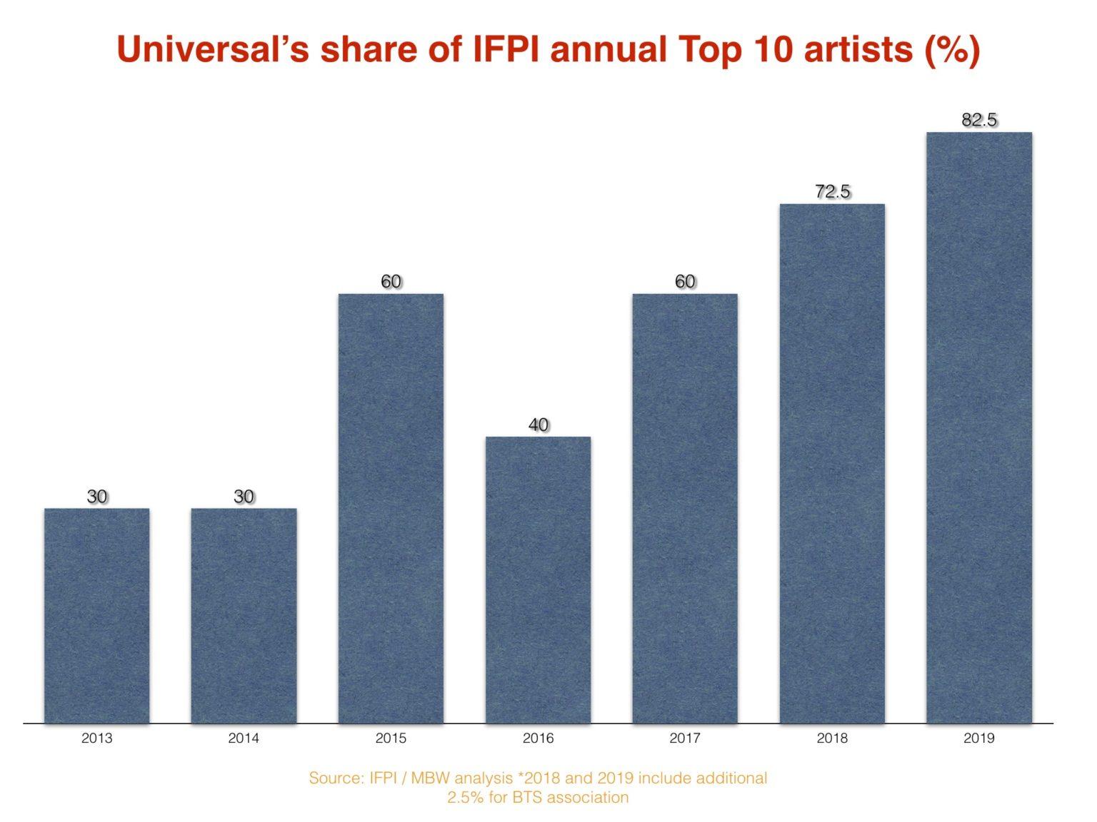 UMG IFPI