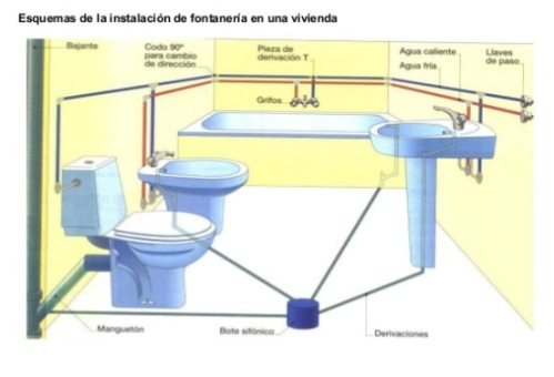 Esquema fontanería
