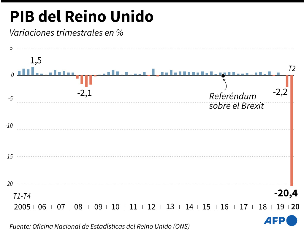 PIB UK