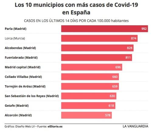 Top 10 Covid-19