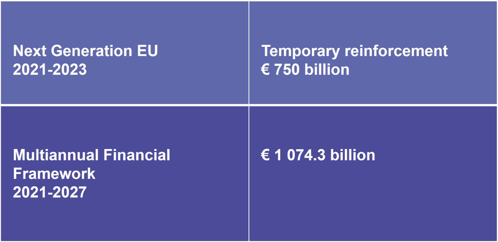 2021-2027-next-generation-eu-figures