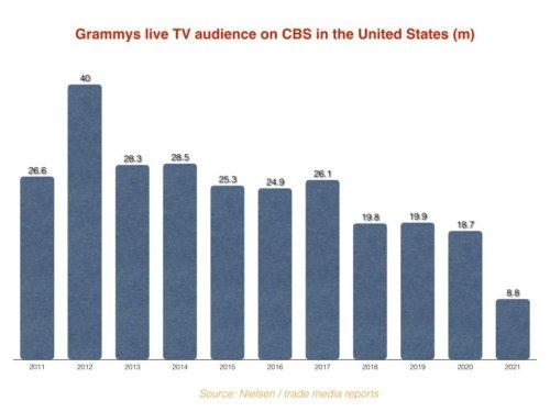 Audiencia TV Grammy