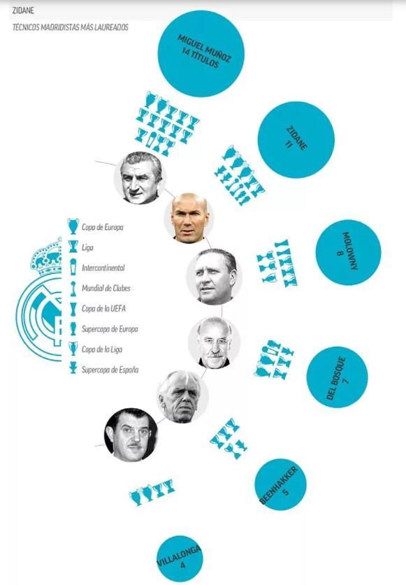 Títulos entrenadores RM Marca